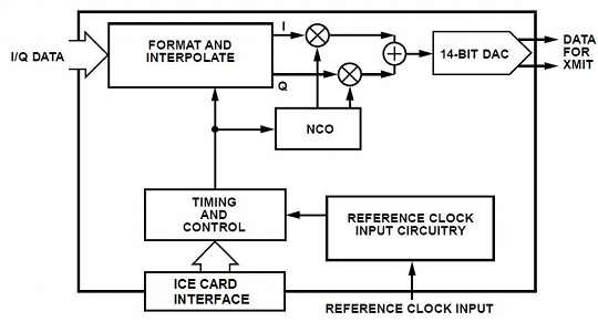 ICE-D2AWG-r2 functional block diagram 540x291.png
