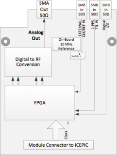 D2rf-block-diagram.png